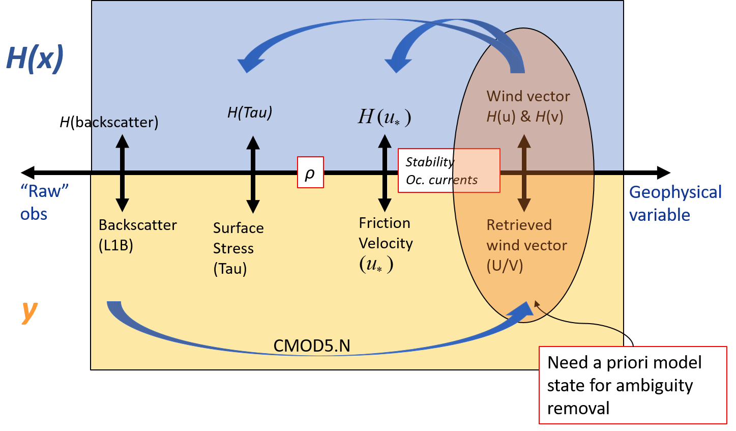 Scheme summarising the current variable transformation performed at ECMWF from backscatter to wind and the one investigated in this study, backwards from winds to friction velocity and surface stress.