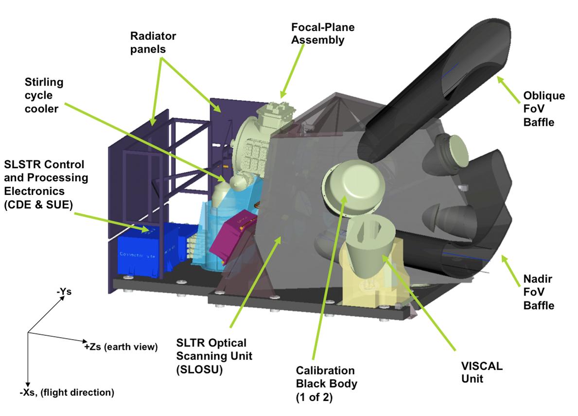SLSTR instrument overview. Credit: ESA