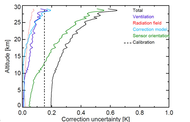 Illustration of intrinsic uncertainty components from a temperature profile observed by a GRUAN radiosonde. For comparison with a second observation (collocation) apart from the respective intrinsic uncertainties of that observation, mismatches in time and space, smoothing errors and covariance matrices need to be taken into account. Covariance matrices take into account differences in instrument accuracy with respect to a particular observation geometry (e.g. viewing angle, altitude).