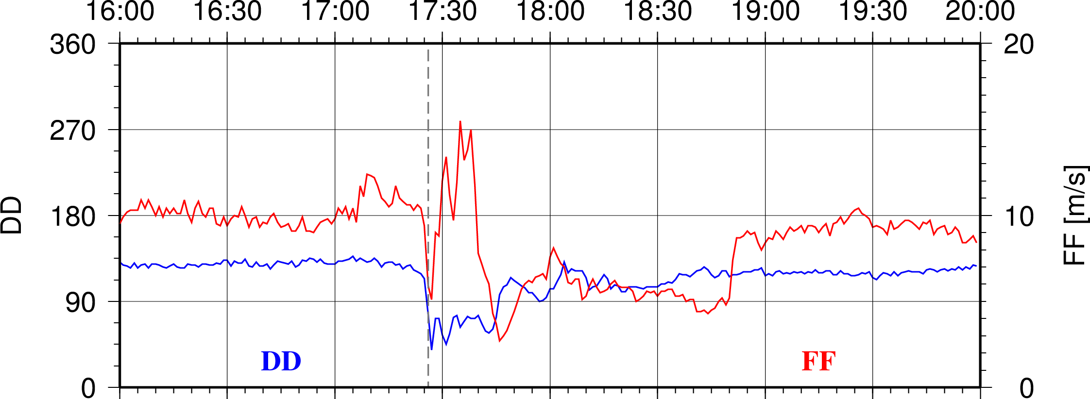 Image 8: Wind variation during event