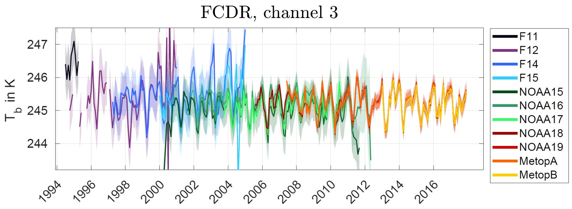 Time series of brightness temperature of channel 3 (183.31 +/- 1.00 GHz) for all Microwave Humidity Sounder instruments considered in the FCDRs. Credit: Hans et al., 2019