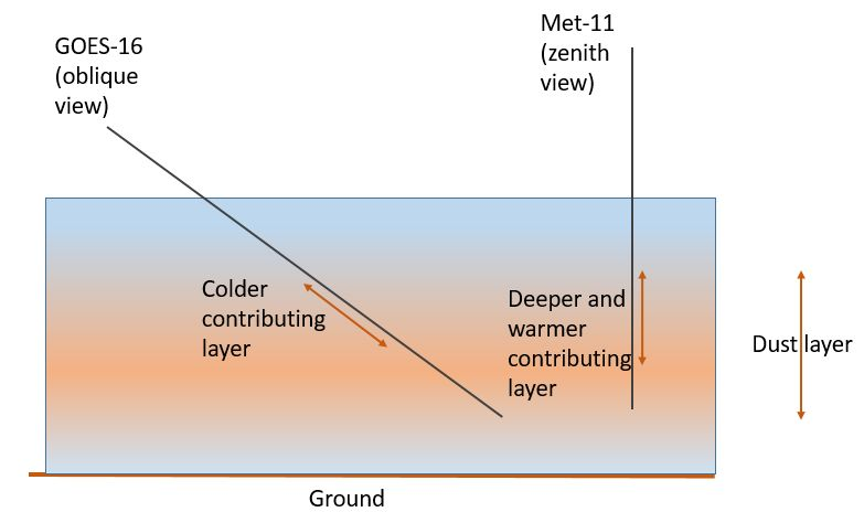 Concept for the larger aerosol optical depth and colder infrared signal from the oblique satellite