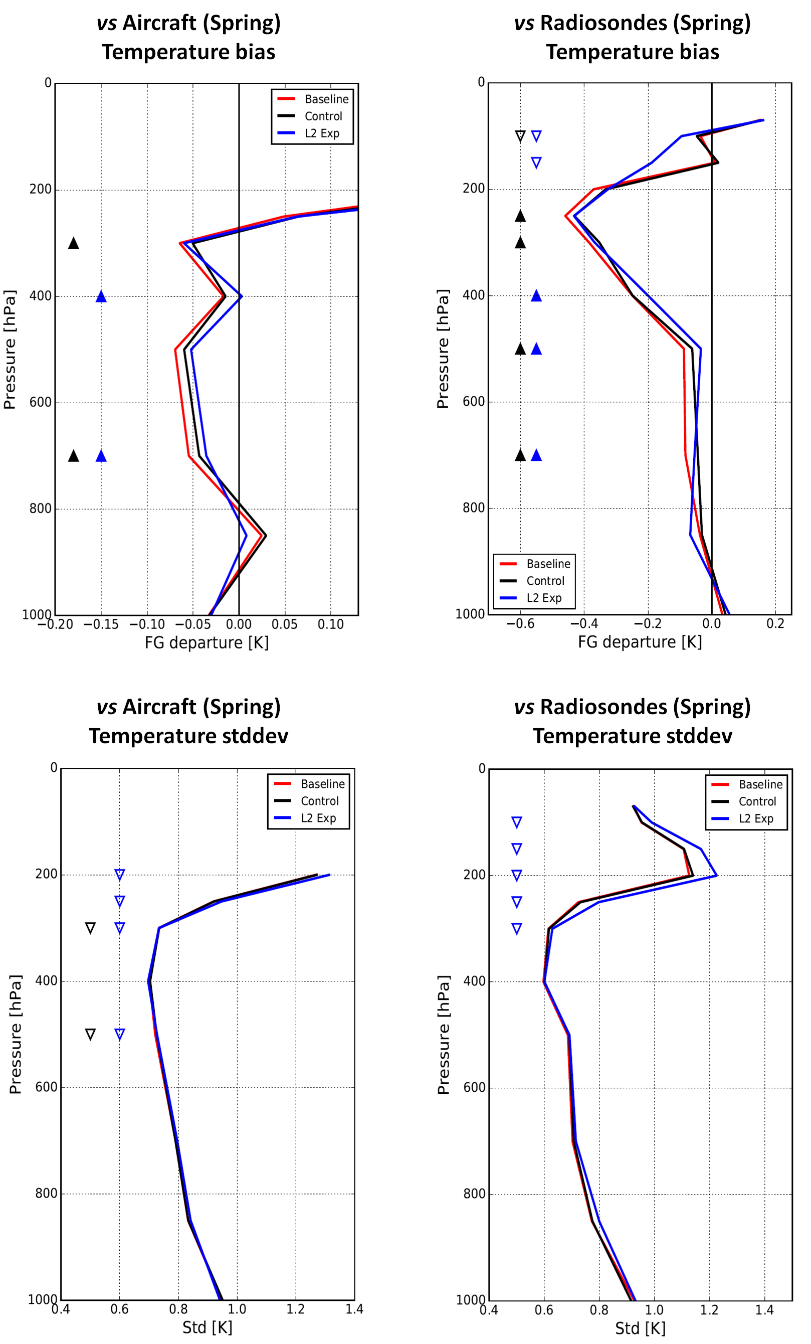 Temperature forecasts vs Aircraft (left) and Radiosonde (right) measurements, bias (top) and standard deviation (bottom) in Spring 2018. Red: Baseline, Black: Control w. radiance, Blue: L2 experiments