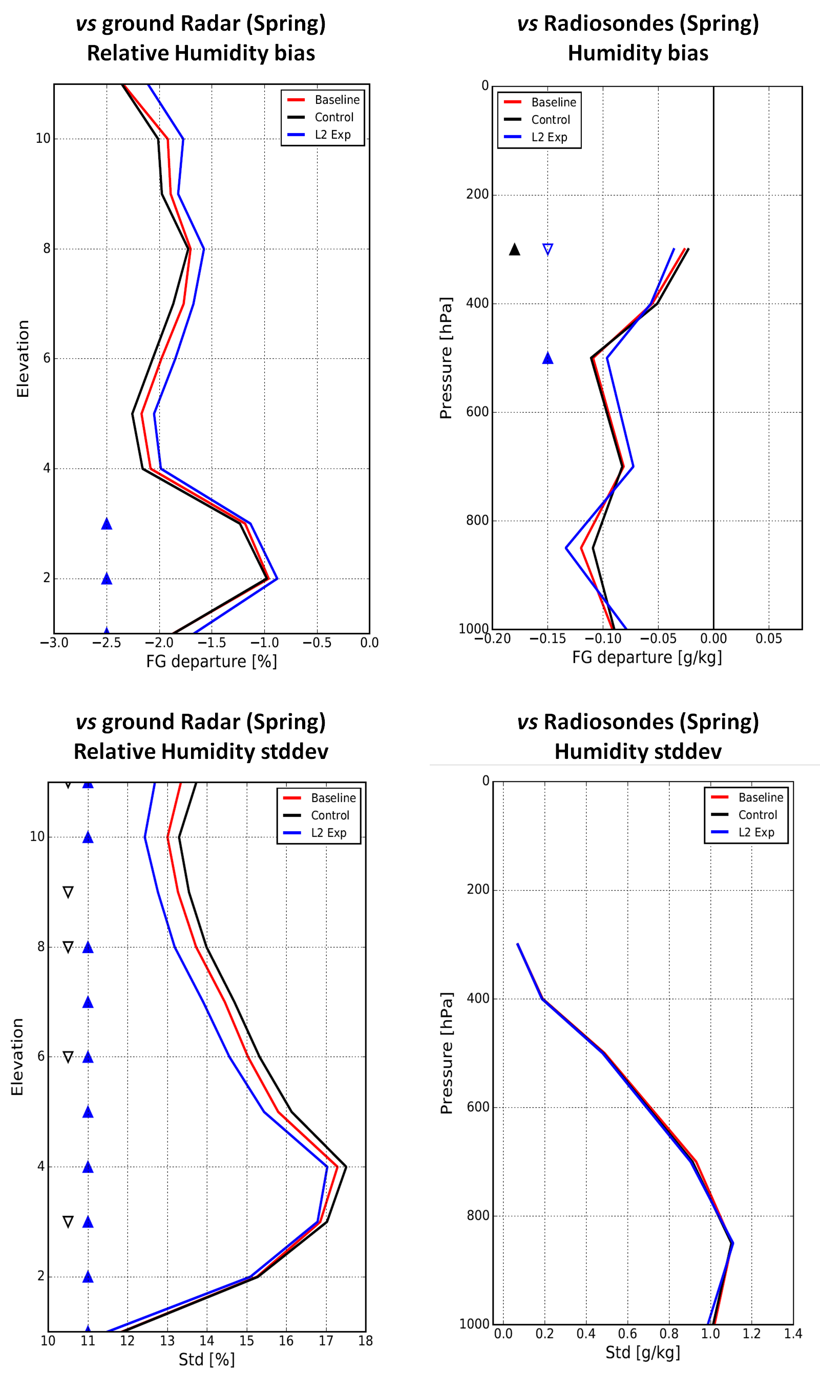 Humidity forecasts vs ground Radar (%RH, left) and Radiosonde (specific humidity, right) measurements, bias (top) and standard deviation (bottom) in Spring 2018. Red: Baseline, Black: Control w. radiance, Blue: L2 experiments