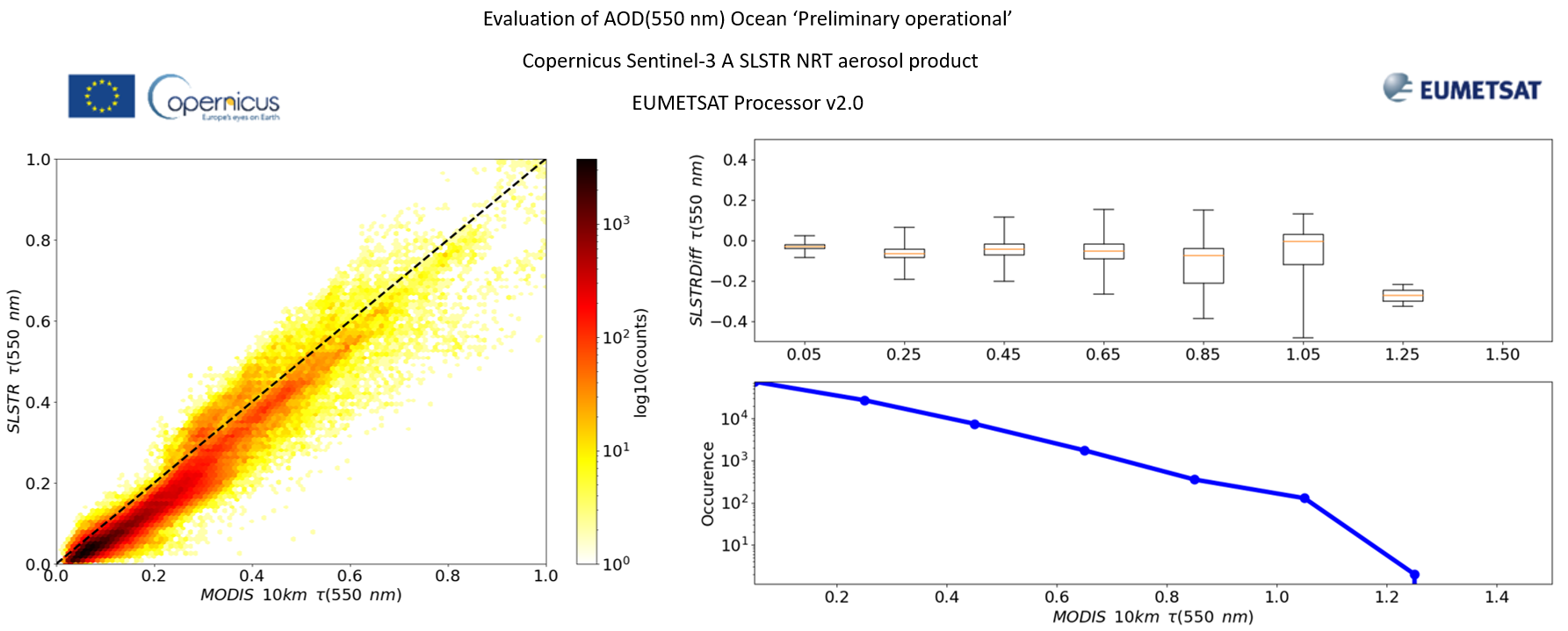 Near simultaneous and spatially collocated match-up Sentinel-3A SLSTR NRT and Terra MODIS AOD (550 nm) over the Atlantic Ocean over two months (Dec 2019-Jan 2020). Left: Scatterplot, right: Box plot
