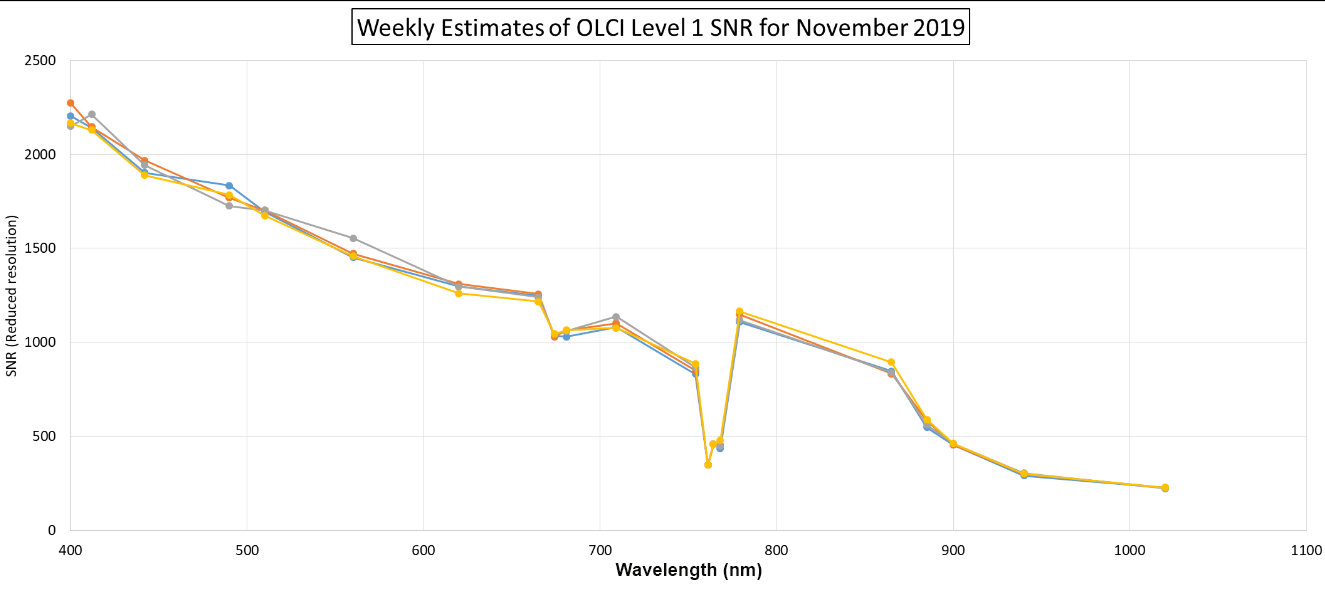 Consistency of weekly SNR estimates - results for November 2019 show very good consistency across each band. Each coloured line connects each band in a weekly average plot (blue – week 1, orange week 2, grey – week 3, yellow – week 4).