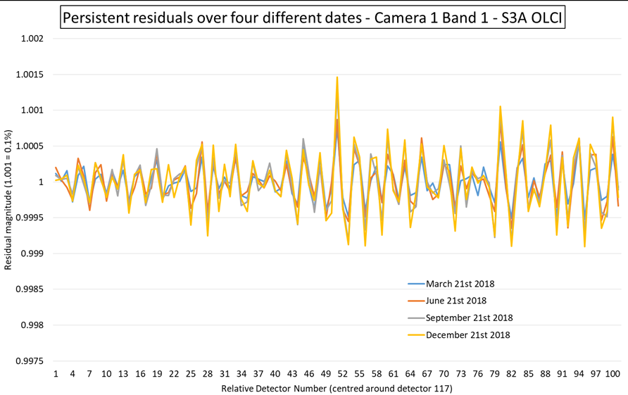 Comparison of the persistent residuals for a sub-set of detectors over four dates.