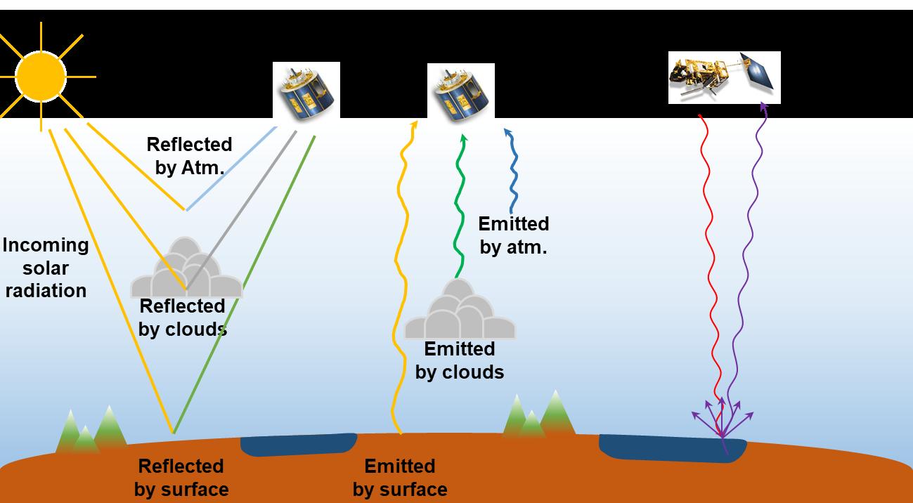 Sensoring schematic