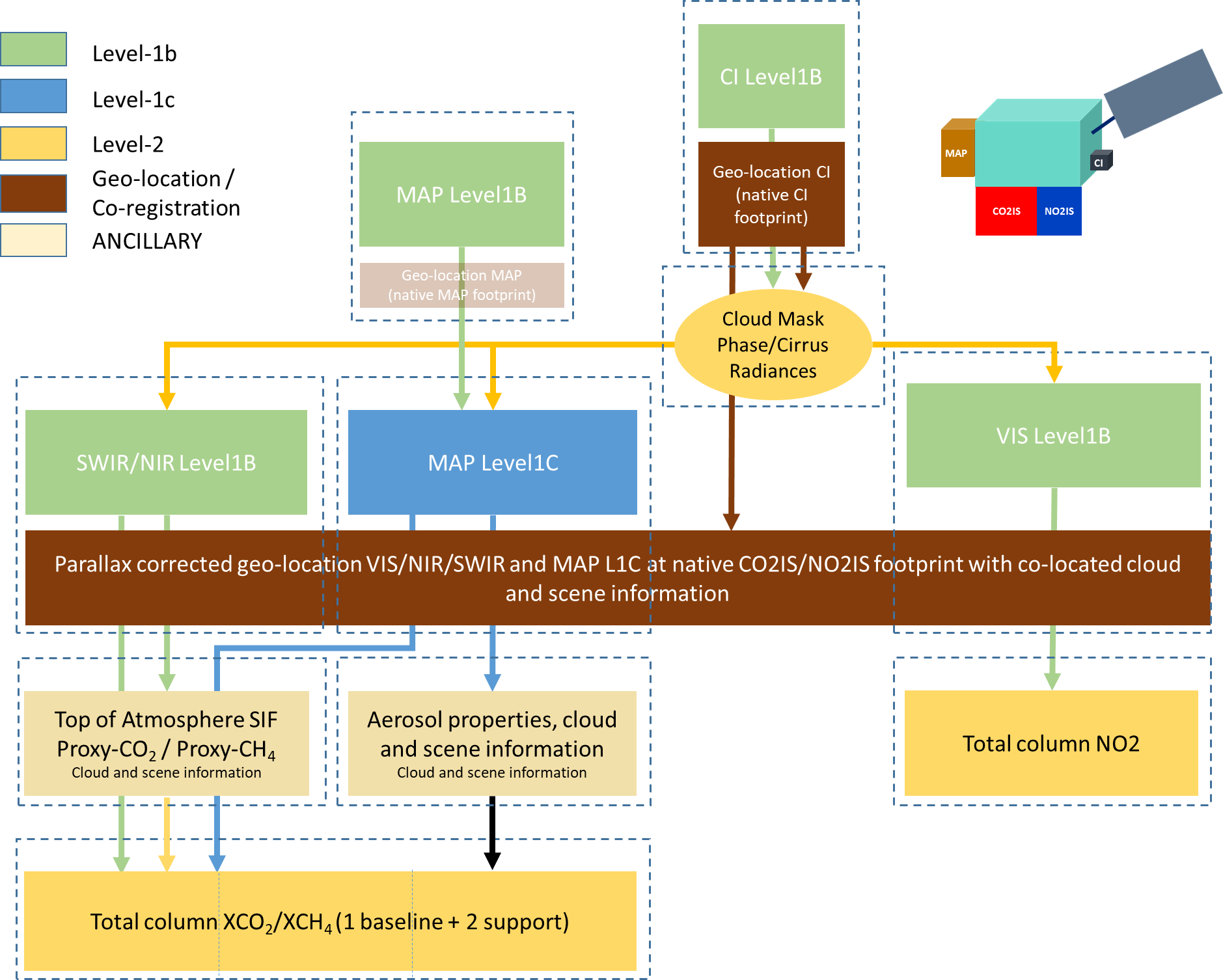 Schematic of the proposed CO2M ground-segment processing tasks for processing level-1 and 2 products, together with geo-location and scene information, as well as ancillary input and output data.