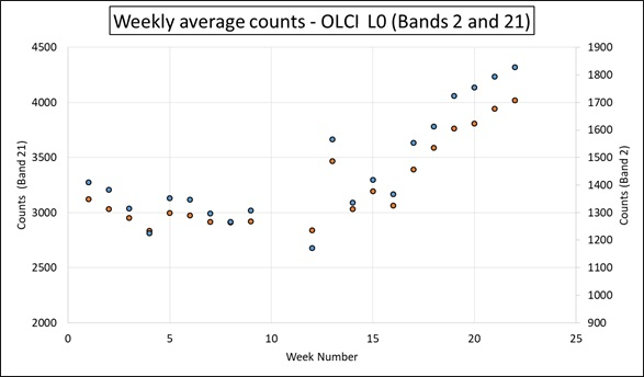 Changes in raw counts for two bands of OLCI data, for a 22 week period (week number on x-axis). Each point is a one week average, orange for Band 2, blue for Band 21.
