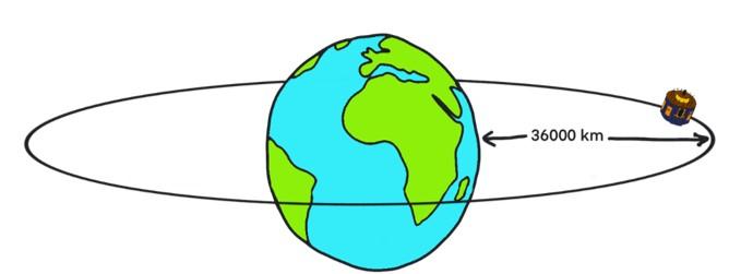 SEVIRI geostationary orbit