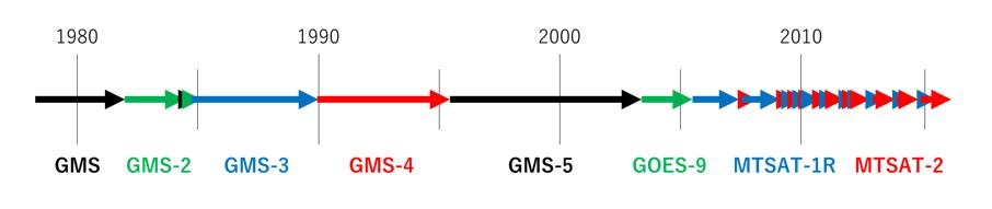 historical geostationary satellites and sensors