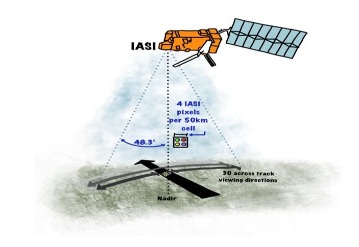 IASI infrared sounder