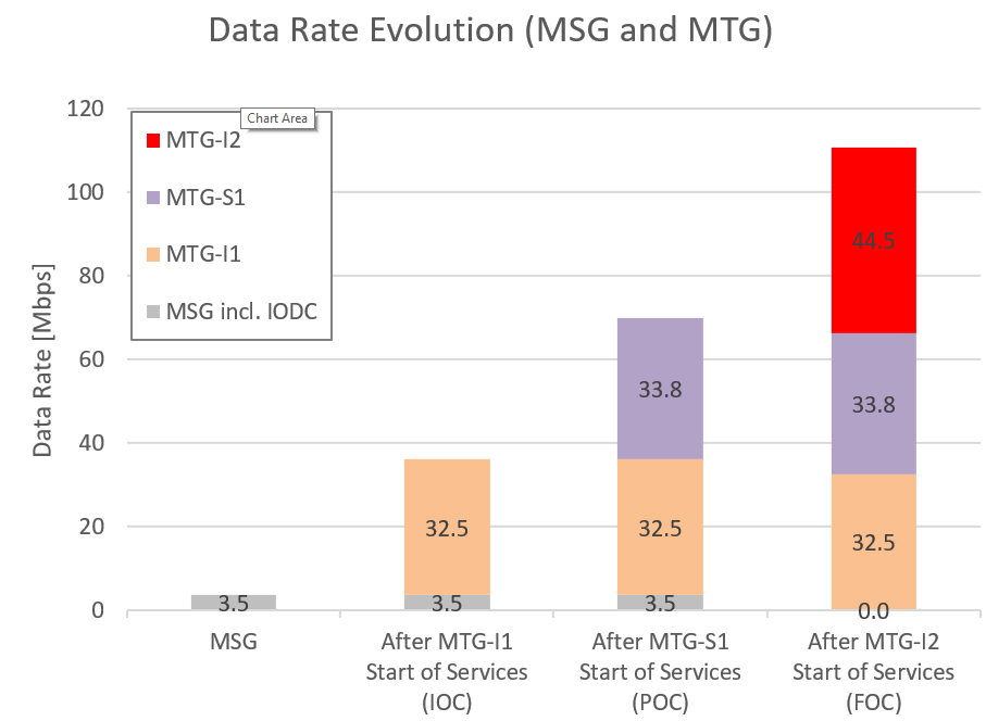 Evolution of data rates from current MSG to the full MTG operations