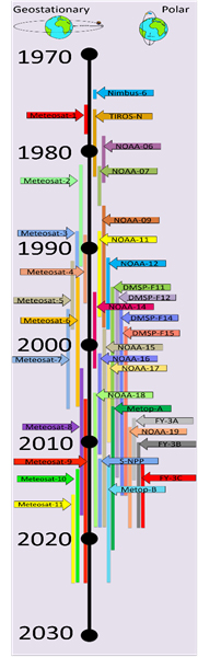 Data Calibration image timeline