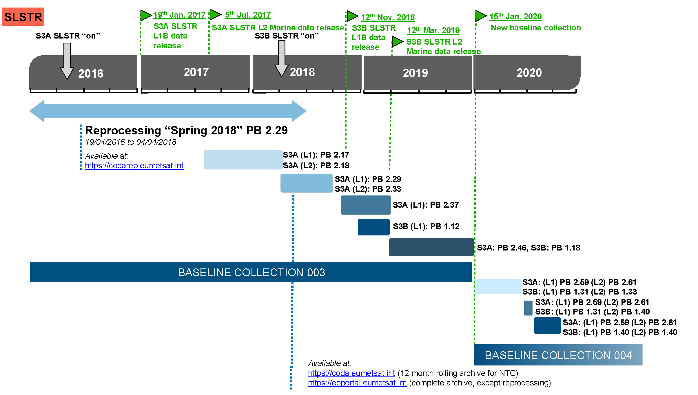 Sentinel-3 Sea Surface Temperature Services processing baselines timeline