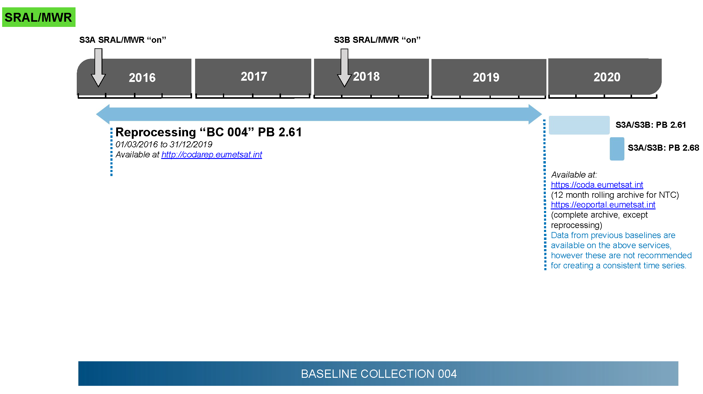Timeline of the of the SRAL/MWR Processing Baselines of Sentinel-3