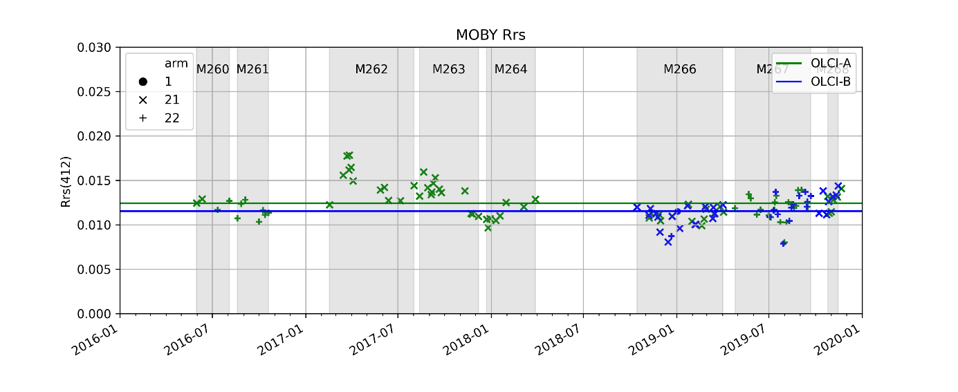 Time-series of in situ MOBY Rrs at 412 nm matching OLCI-A (green) and OLCI-B (blue) acquisitions
