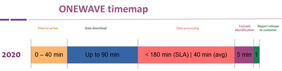 OneWave timemap