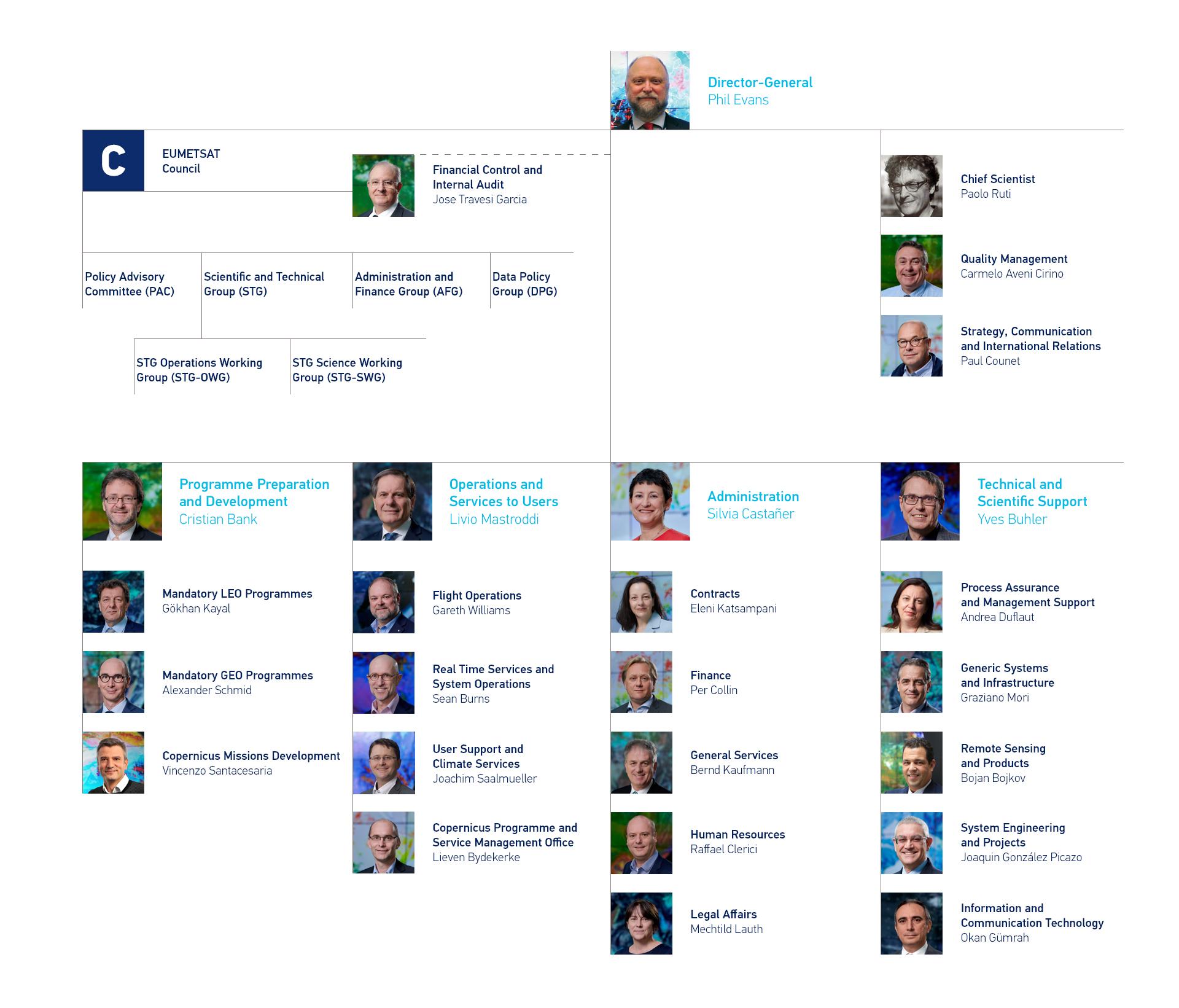 EUMETSAT Organisation Chart 2021