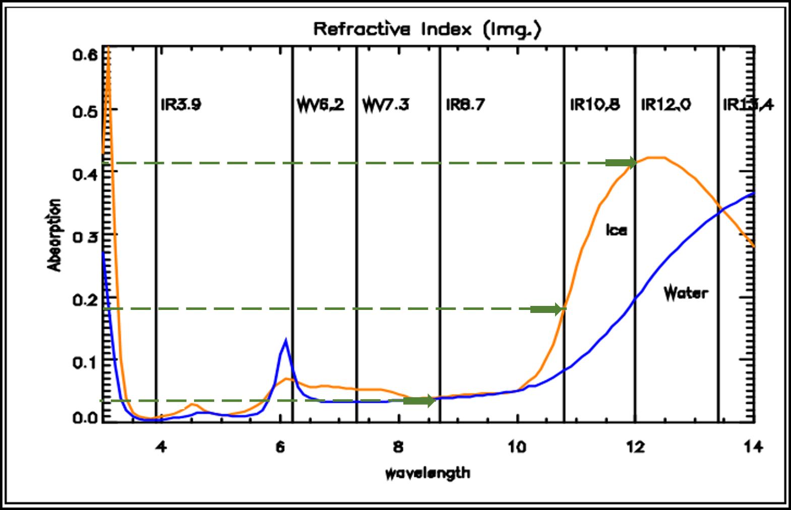 Absorption graph