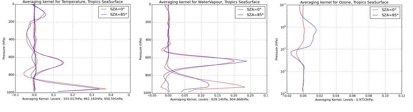 Mean averaging kernels over tropical sea
