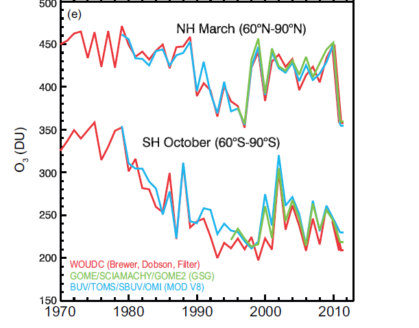 Evolution of the ozone hole