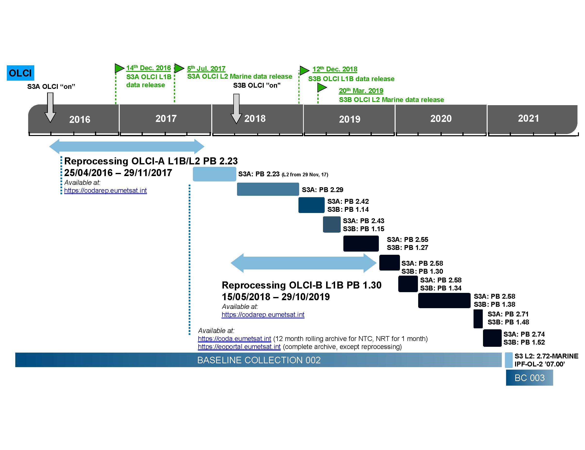 Sentinel-3 Ocean Colour Services processing baselines timeline