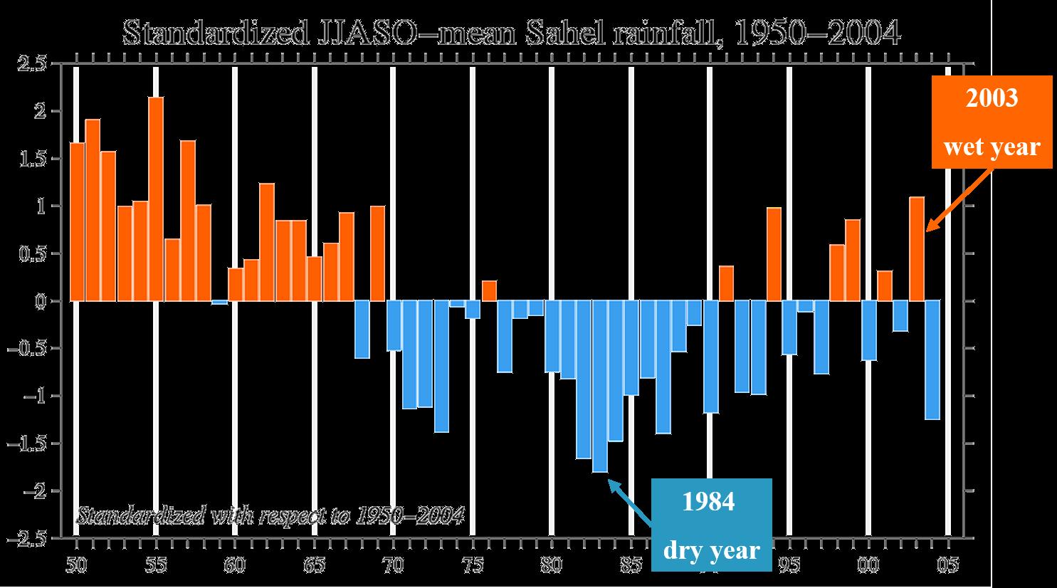 Sahel rainfall index
