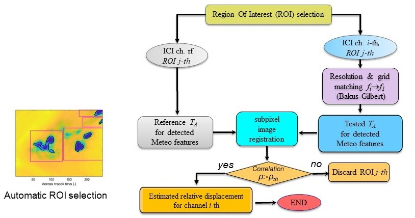 Relative geolocation validation methods