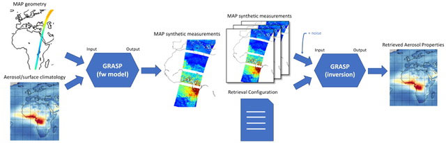 The Generalized Retrieval of Atmosphere and Surface Properties (GRASP) forward model and retrieval approach.