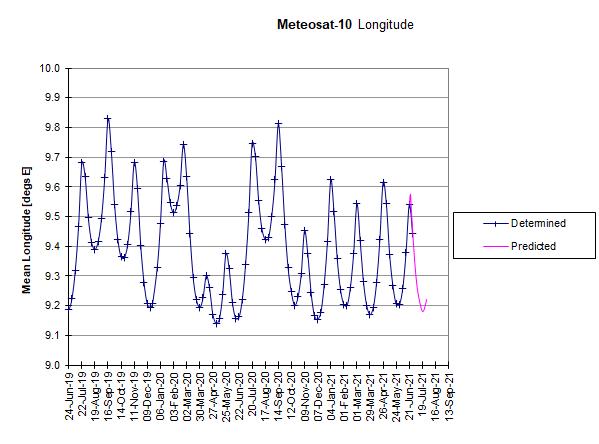 Meteosat-10: Longitudinal Drift