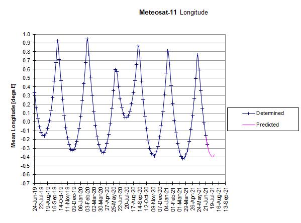 Meteosat-11: Longitudinal Drift