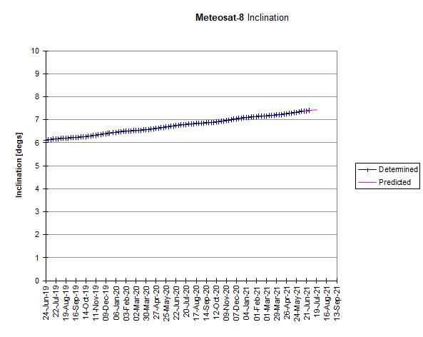 Meteosat-8: Inclination Drift