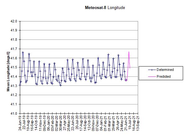Meteosat-8: Longitudinal Drift