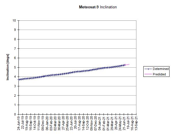 Meteosat-9: Inclination Drift