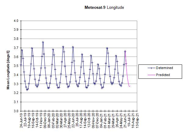 Meteosat-9: Longitudinal Drift