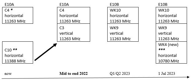 Transponder evolution on the prime EUMETCast Europe satellite at 10° East