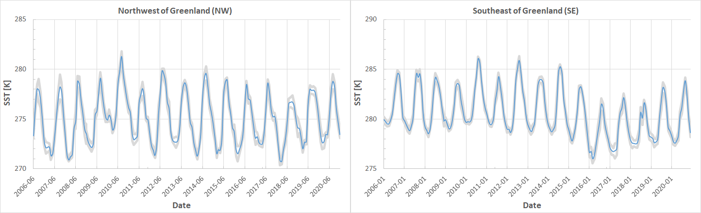 Temporal variations in mean sea surface temperatures