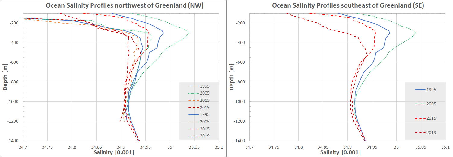 Sea Salinity profiles northwest of Greenland (NW) and southeast of Greenland (SE)  during September for four years in the period 1993-2019