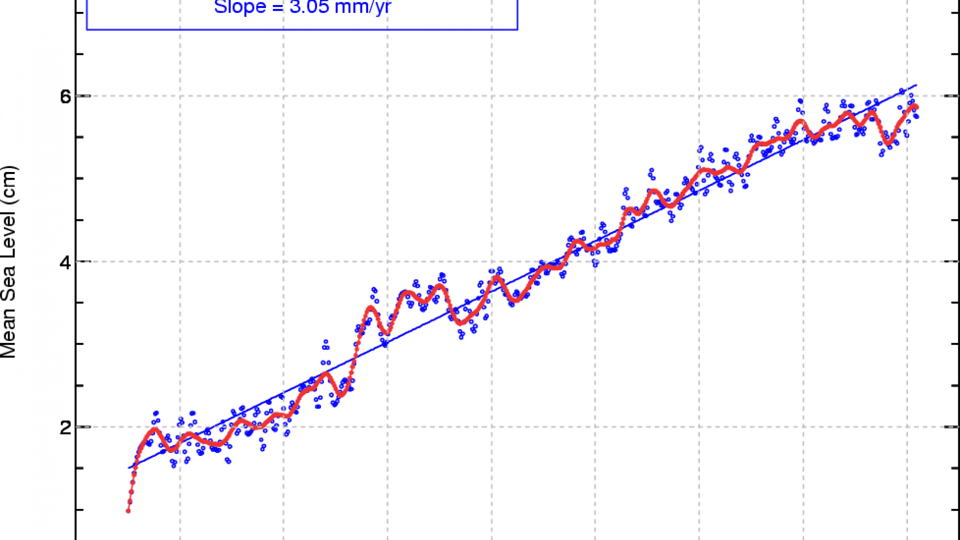 Altimeters monitor sea level rise