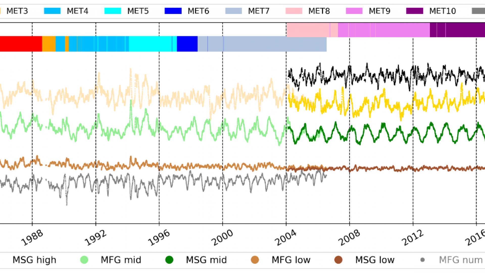Meteosat AMV Thematic Climate Data Record time series