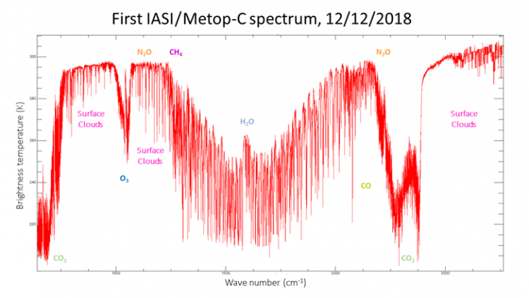 First Metop-C IASI Spectrum