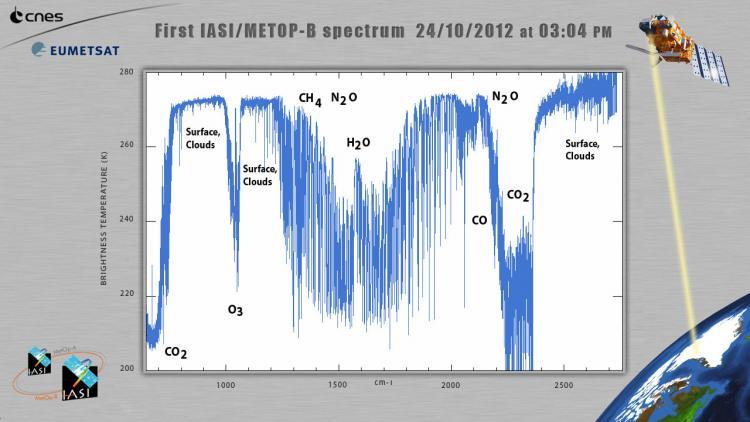 Press Release - Metop-B - IASI Spectra (fullsize)