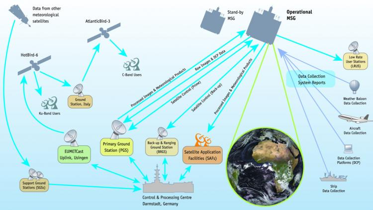 WIS Overview