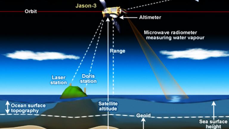 Jason-3 DORIS location system