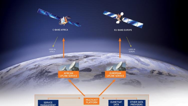 EUMETCAST Satellite system overview