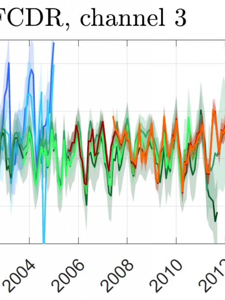 Brightness Temperature in Channel 3 timeseries